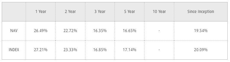 ETF's performance