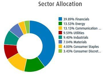 Sector Allocation