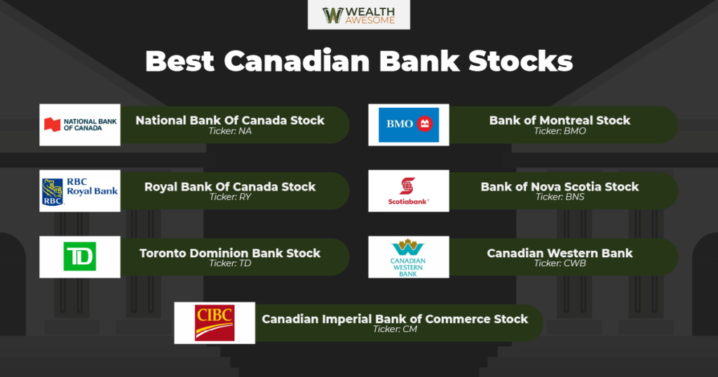 Best Canadian Bank Stocks Infographic