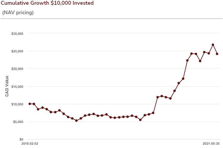 Cumulative Growth