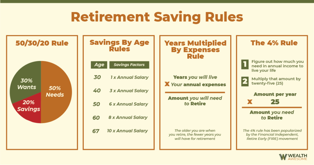 how much do i need to retire in canada infographic