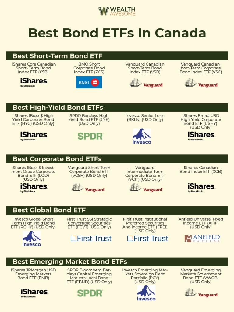 Best Bond ETF in Canada Infographic