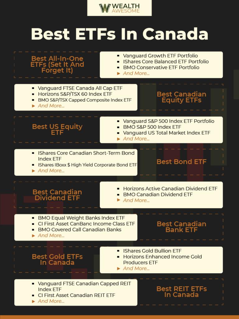 Best ETFs in Canada Infographic