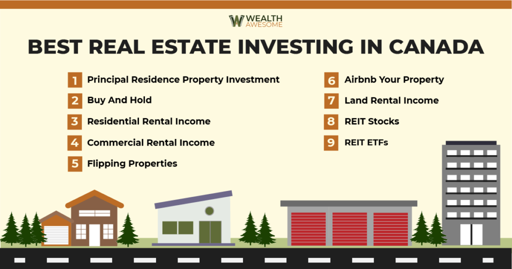 Best Real Estate Investing in Canada infographic