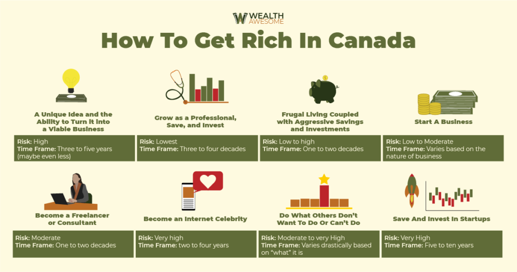 How to get rich in canada infographic